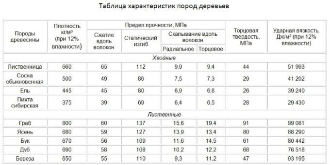 Сравнительная таблица характеристик древесных пород