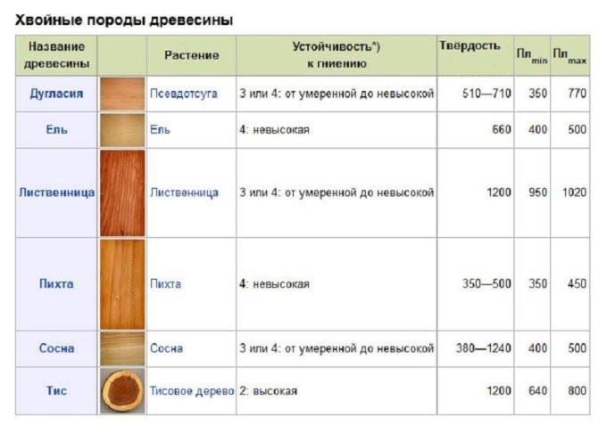 Таблица харктеристик хвойных пород