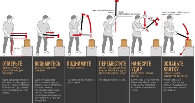 Как правльно рубить дрова