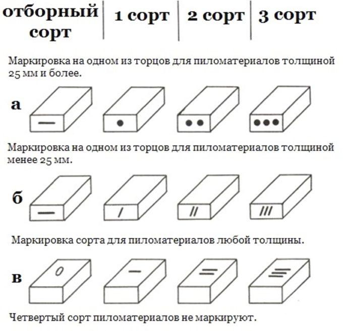 Маркировка сортности древесины