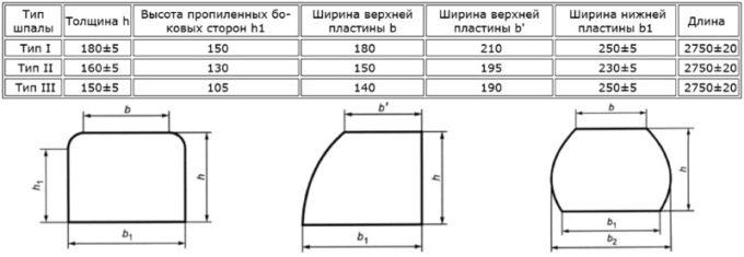 Таблица размеров шпал