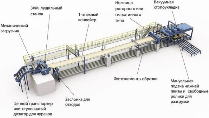 Линия по производству шпона