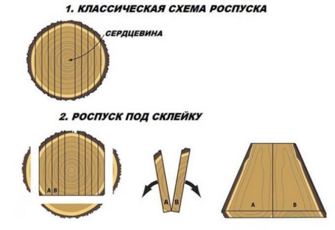 Схема Роспуска слэбов
