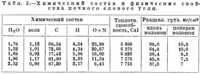 Состав и свойства елового угля
