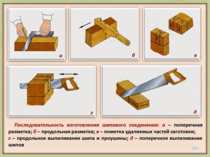 Разметка и изготовление шипа