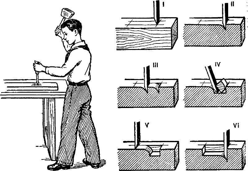 Правила пользования долотом
