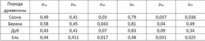 Коэффициенты поперечной деформации