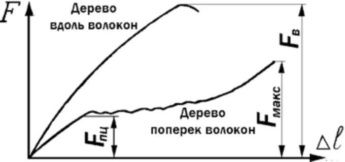 Диаграмма сжатия дерева вдоль и поперек волокон