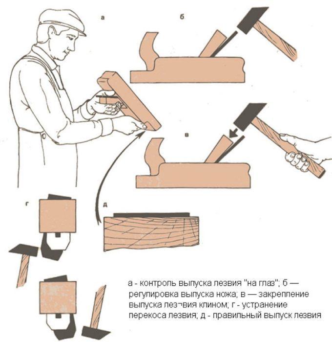 Схема настройки рубанка