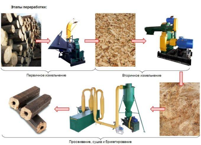 Схема производства брикетов из опилок