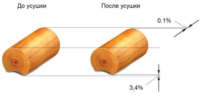 Усыхание древесины размеры