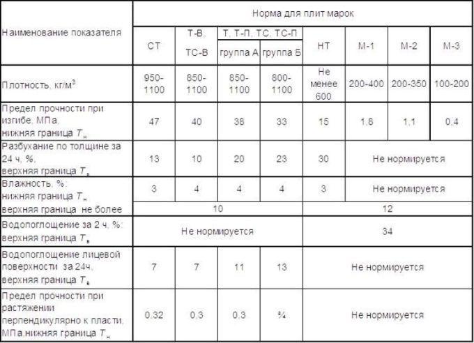 Физико-механические харктеристики ДВП
