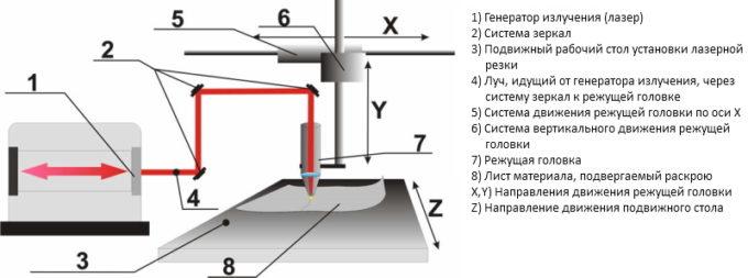 Принцип работы лазерного станка для резки фанеры