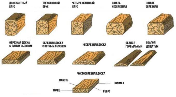 Выход продукции при распиловке бревна
