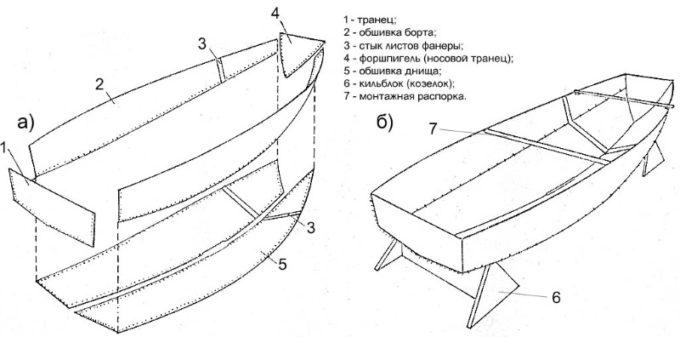 Составные части лодки