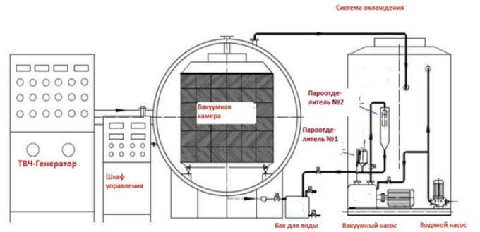 Схема вакуумной сушилки