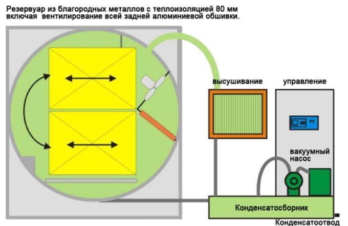 Принцип работы вакуумной сушилки