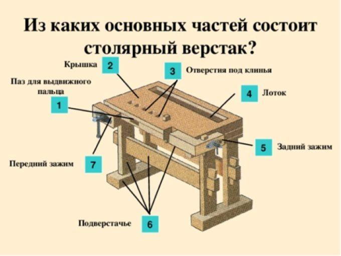 Составные части столярного верстака