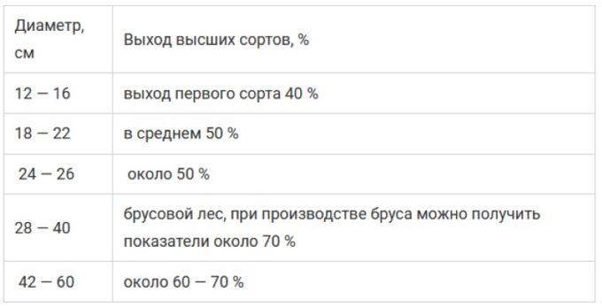 Средний процент выхода пиломатериалов