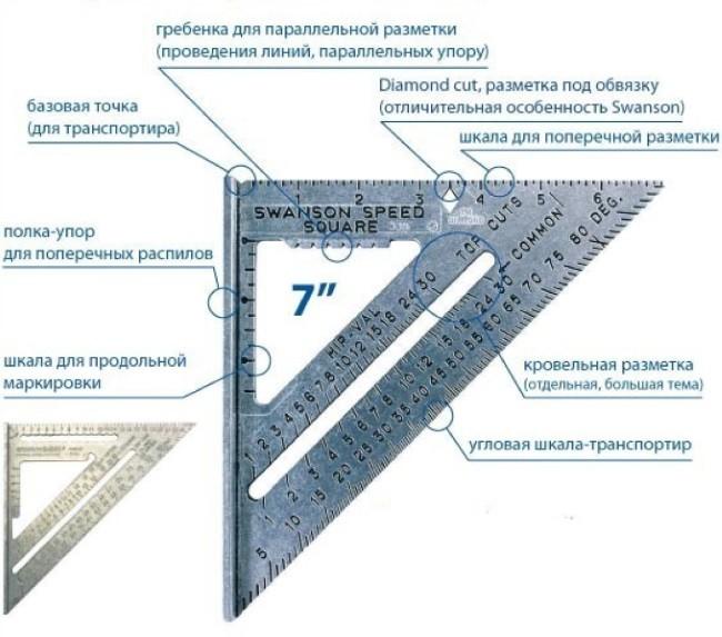 Конструкция уголника Свенсона