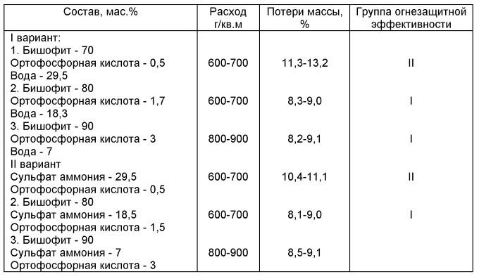 Рецептура антипиренов