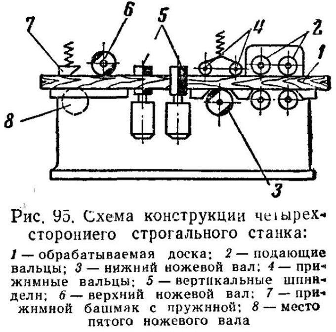 Схема конструкции четырехстороннего станка