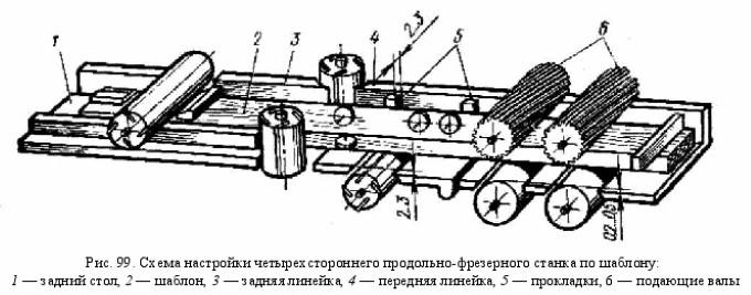 Схема настройки четырехстороннего станка
