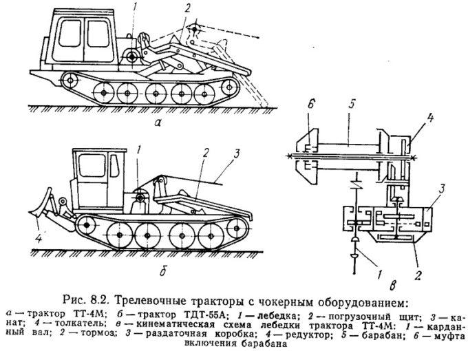 Схема конструкции трелевочного трактора