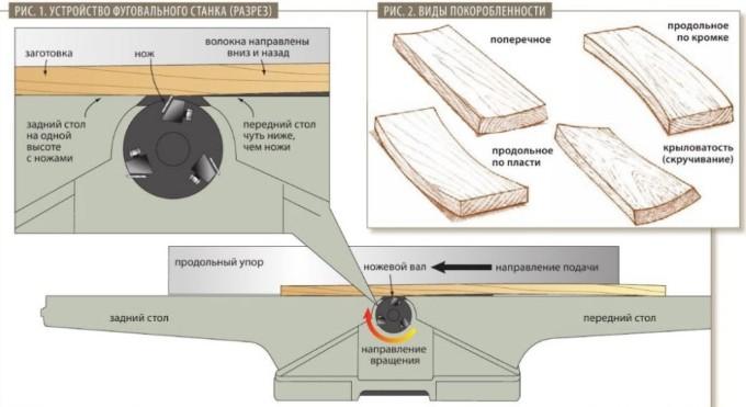 Принцип работы фуговального станка