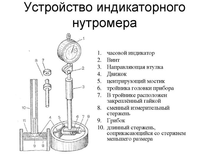 Устройство нутромера