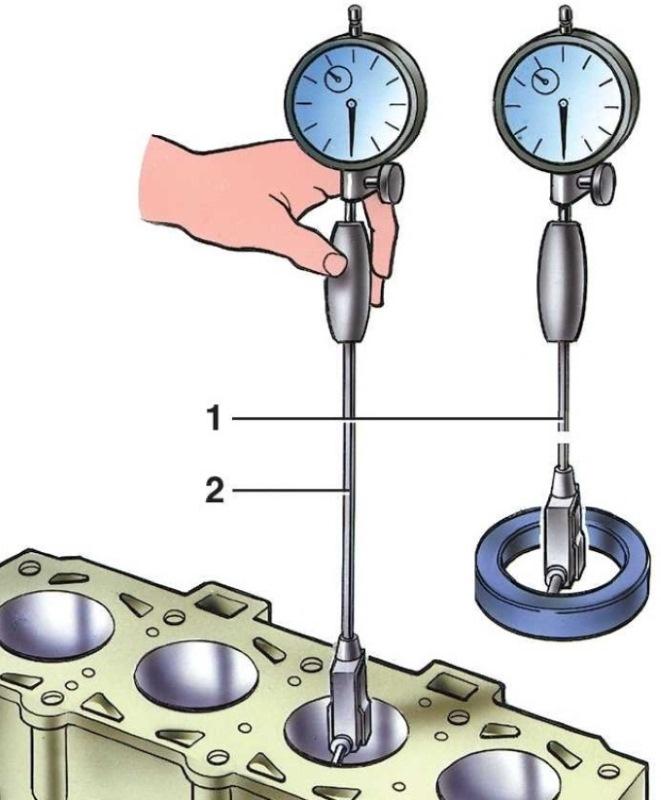 Принцип работы индикаторного нутромера
