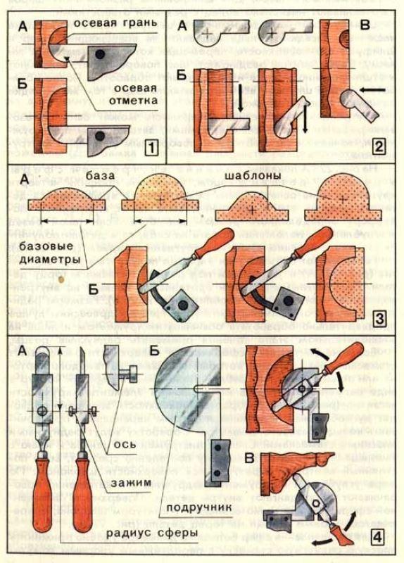 Точение фасонными резцами