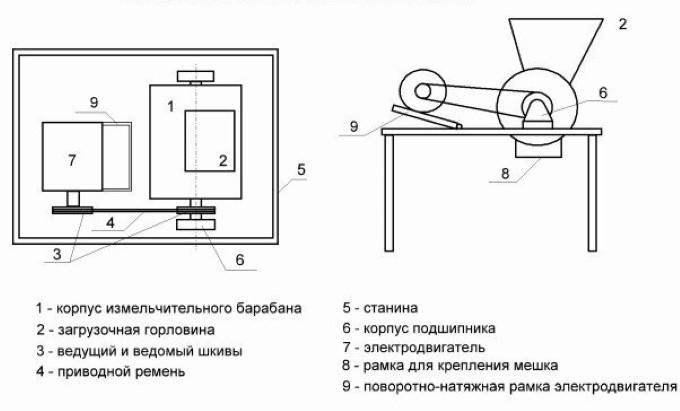 Схема устройства дробилки отходов