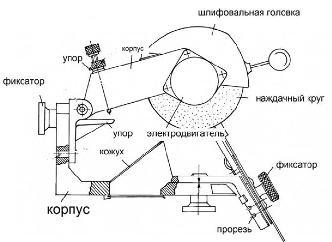 Конструкция станка для заточки сверел