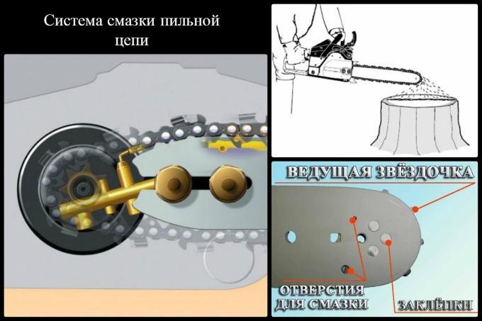 Система смазки пильной цепи