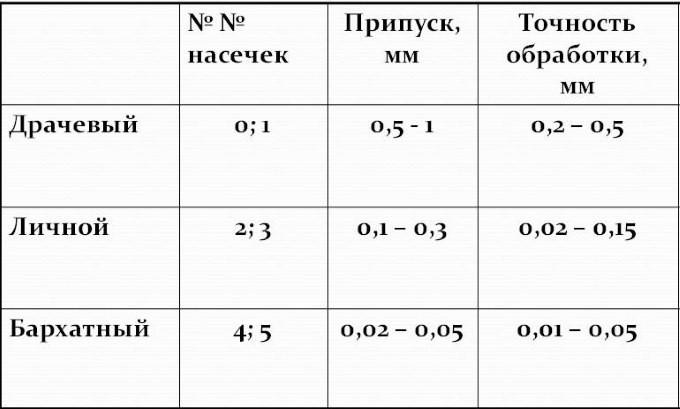 Классификация напильников по насечке