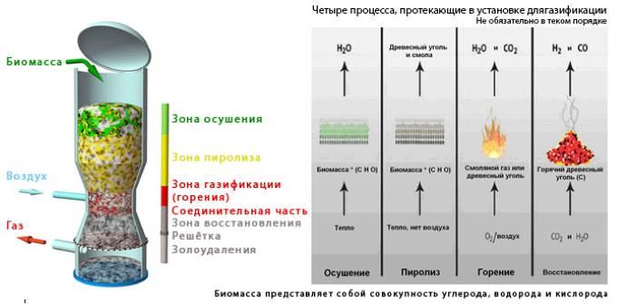 Газификация древесины