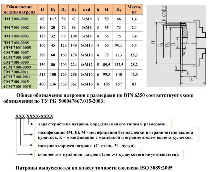 Обозначение токарных патронов