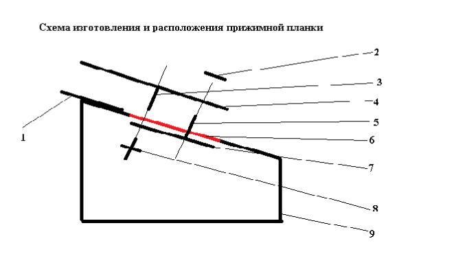Схема изготовления прижимной планки